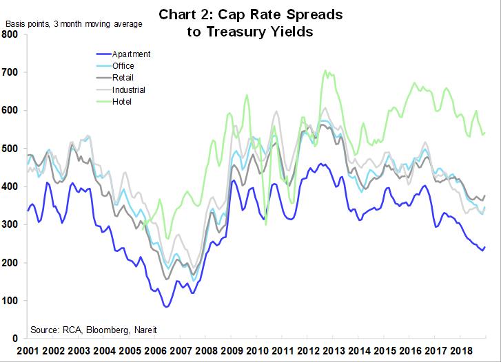Cap Rates 2