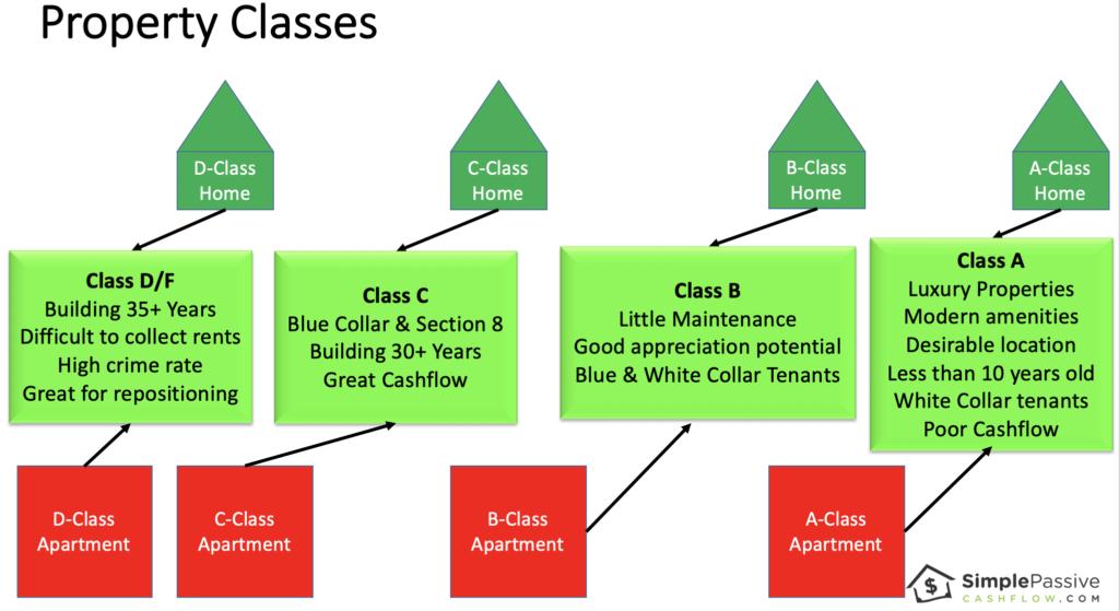 Property Class 2