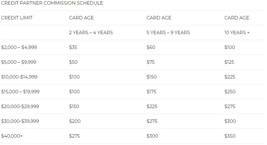 Returns on tradelines credit partner commission schedule based on credit limit and card age